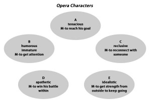 Five characters – A through E. Personality trait and motivation (M) for each character.